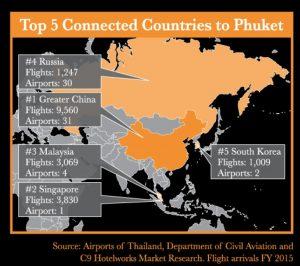 Phuket flights 2015