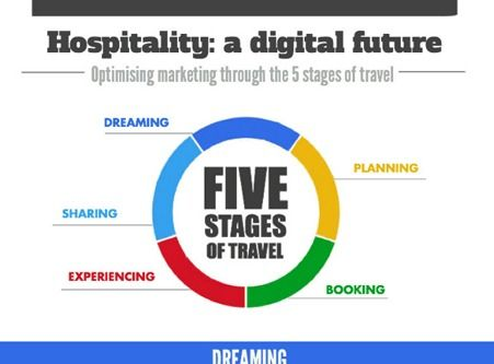 Google and Hotel Business