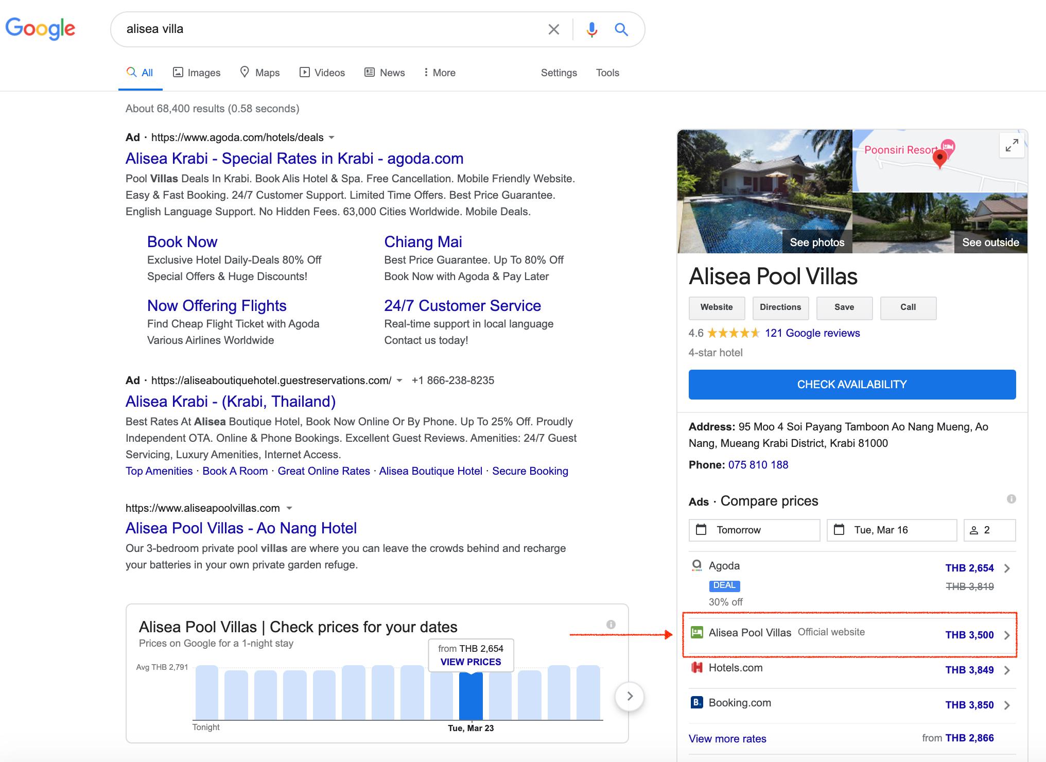 Google Price Adds
